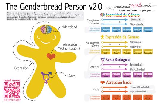 540px Genderbread-2.1