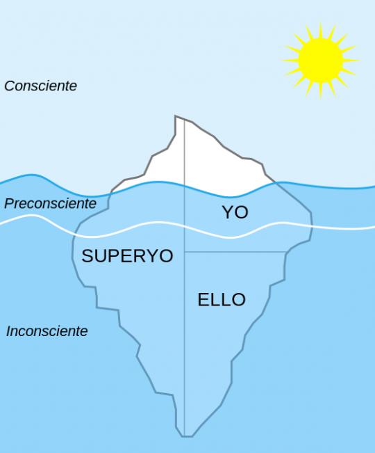 Modelo estructural del aparato psíquico http://es.wikipedia.org/wiki/Ello,_yo_y_supery%C3%B3#/media/File:Structural-Iceberg-es.svg