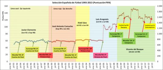 Puntuacion FIFA de la selección española de fútbol de 1993 a 2013 https://es.wikipedia.org/wiki/Selecci%C3%B3n_de_f%C3%BAtbol_de_Espa%C3%B1a#/media/File:Seleccion_Espa%C3%B1ola_Futbol--Puntos_FIFA--1993_a_jul_2013.png