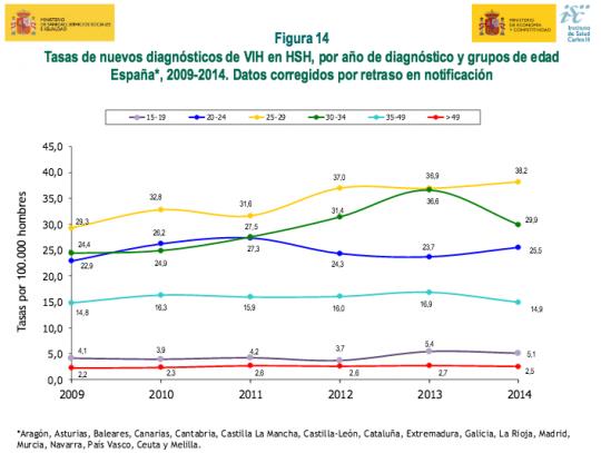 http://www.msssi.gob.es/ciudadanos/enfLesiones/enfTransmisibles/sida/vigilancia/InformeVIH_SIDA_2015.pdf