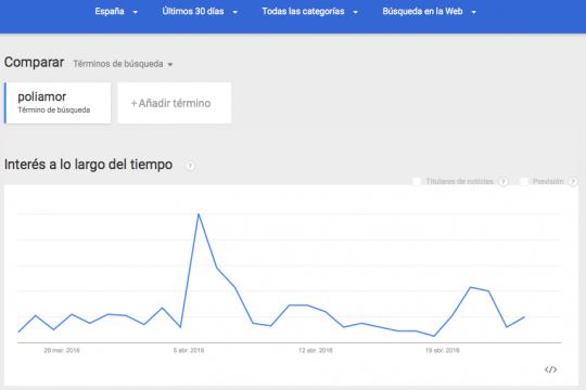 Abril 2016, en google trends