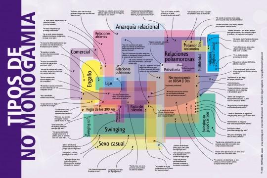 mapa no monogamia tacit 2019