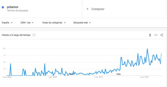 Google trends poliamor en españa desde 2004 a 2020. Datos 31.08.2020