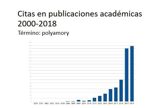 publicaciones académicas polyamory juan heroedesillon