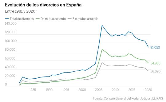 divorcios españa